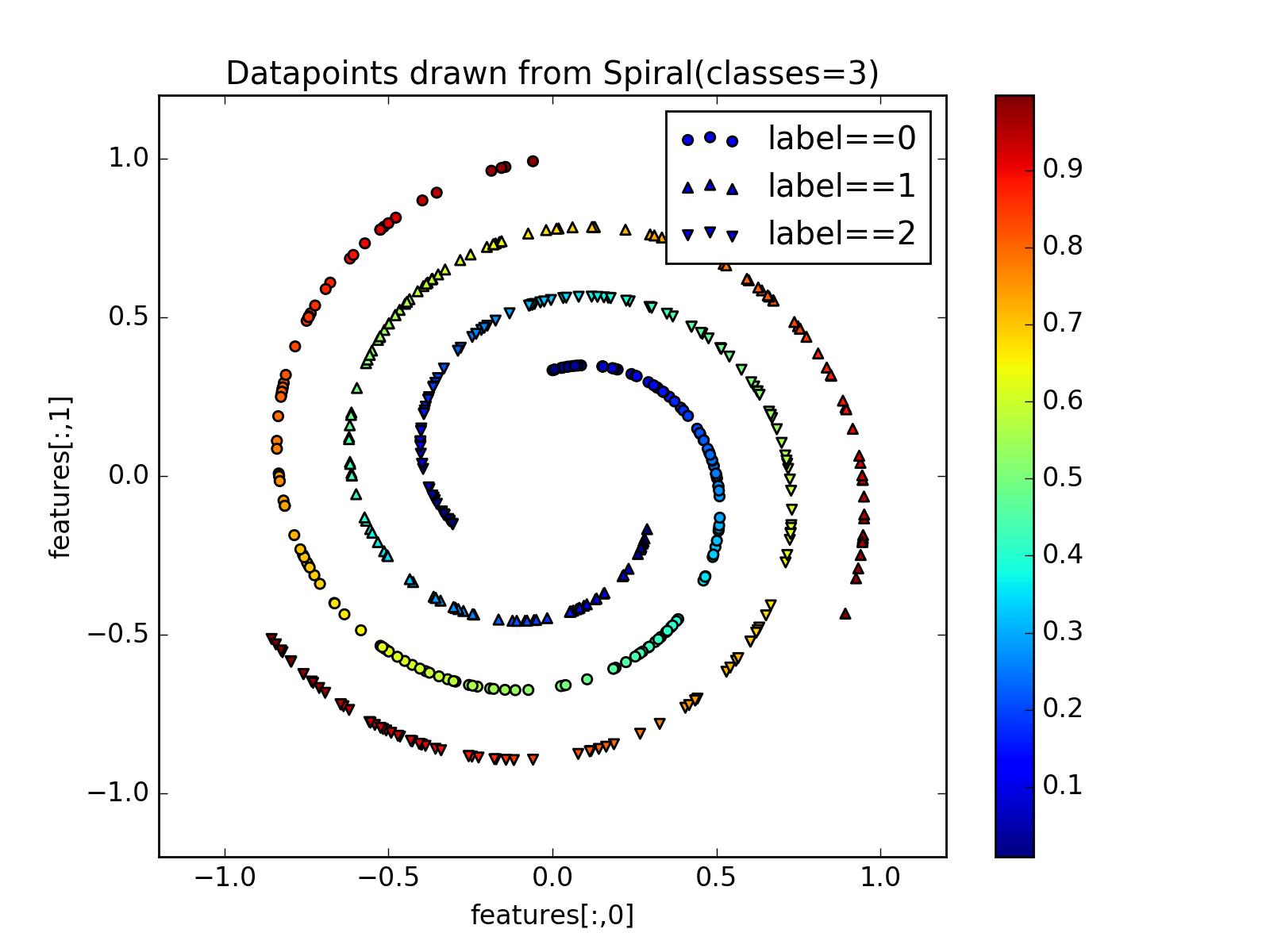 Datasets — Fuel 0 2 0 documentation